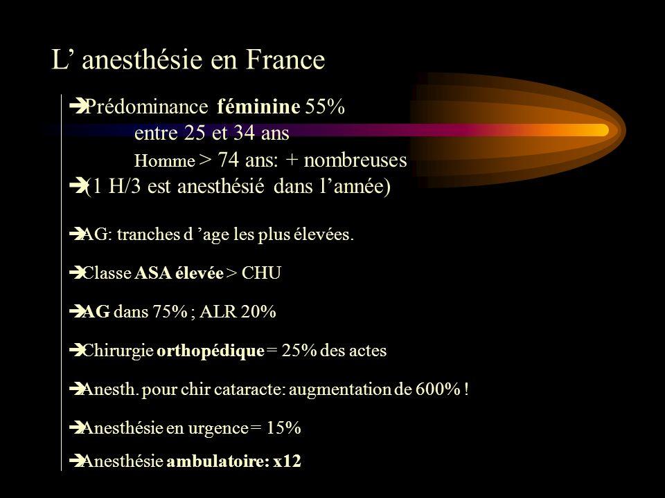 L anesthésie en France è Prédominance féminine 55% entre 25 et 34 ans Homme > 74 ans: + nombreuses è (1 H/3 est anesthésié dans lannée) è AG: tranches