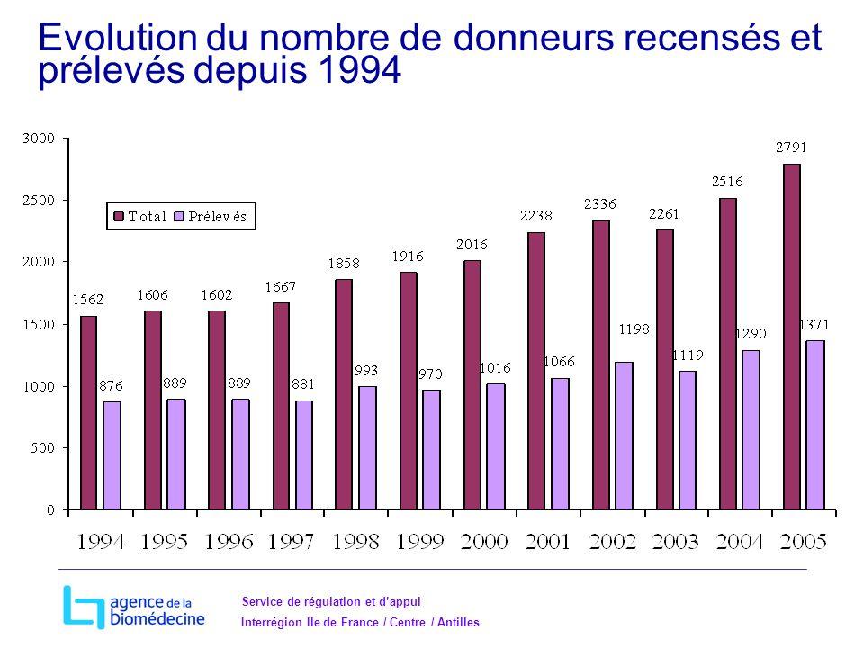 Service de régulation et dappui Interrégion Ile de France / Centre / Antilles Evolution du nombre de donneurs recensés et prélevés depuis 1994