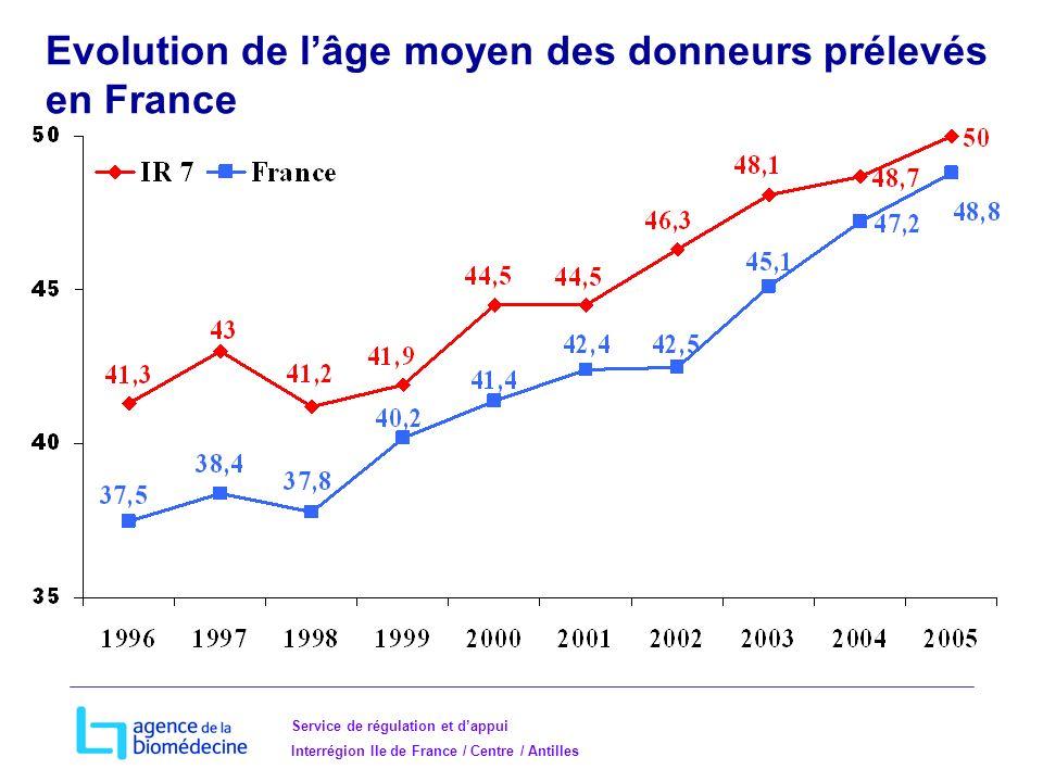 Service de régulation et dappui Interrégion Ile de France / Centre / Antilles Evolution de lâge moyen des donneurs prélevés en France