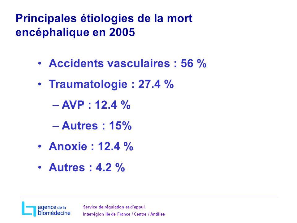 Service de régulation et dappui Interrégion Ile de France / Centre / Antilles Principales étiologies de la mort encéphalique en 2005 Accidents vasculaires : 56 % Traumatologie : 27.4 % –AVP : 12.4 % –Autres : 15% Anoxie : 12.4 % Autres : 4.2 %