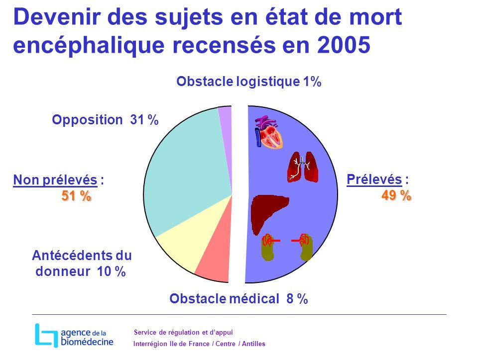 Service de régulation et dappui Interrégion Ile de France / Centre / Antilles Devenir des sujets en état de mort encéphalique recensés en 2005 Antécédents du donneur 10 % Obstacle médical 8 % Opposition 31 % Non prélevés : 51 % Prélevés : 49 % Obstacle logistique 1%