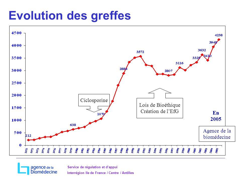 Service de régulation et dappui Interrégion Ile de France / Centre / Antilles Evolution des greffes Lois de Bioéthique Création de lEfG Ciclosporine Agence de la biomédecine En 2005