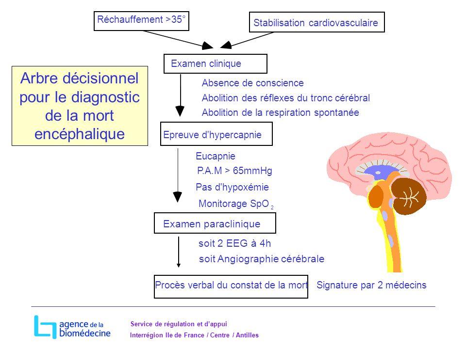 Service de régulation et dappui Interrégion Ile de France / Centre / Antilles Réchauffement >35° Stabilisation cardiovasculaire Examen clinique Epreuve d hypercapnie Eucapnie P.A.M > 65mmHg Pas d hypoxémie Monitorage SpO 2 Examen paraclinique soit 2 EEG à 4h soit Angiographie cérébrale Absence de conscience Abolition des réflexes du tronc cérébral Abolition de la respiration spontanée Arbre décisionnel pour le diagnostic de la mort encéphalique Procès verbal du constat de la mortSignature par 2 médecins