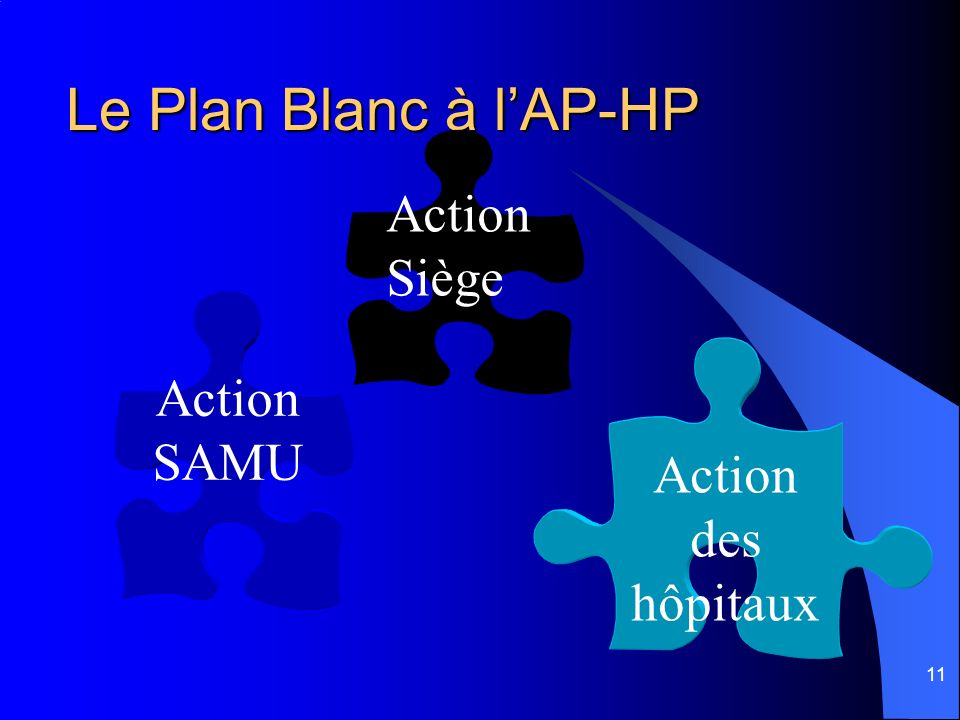 11 Le Plan Blanc à lAP-HP Action des hôpitaux Action Siège Action SAMU