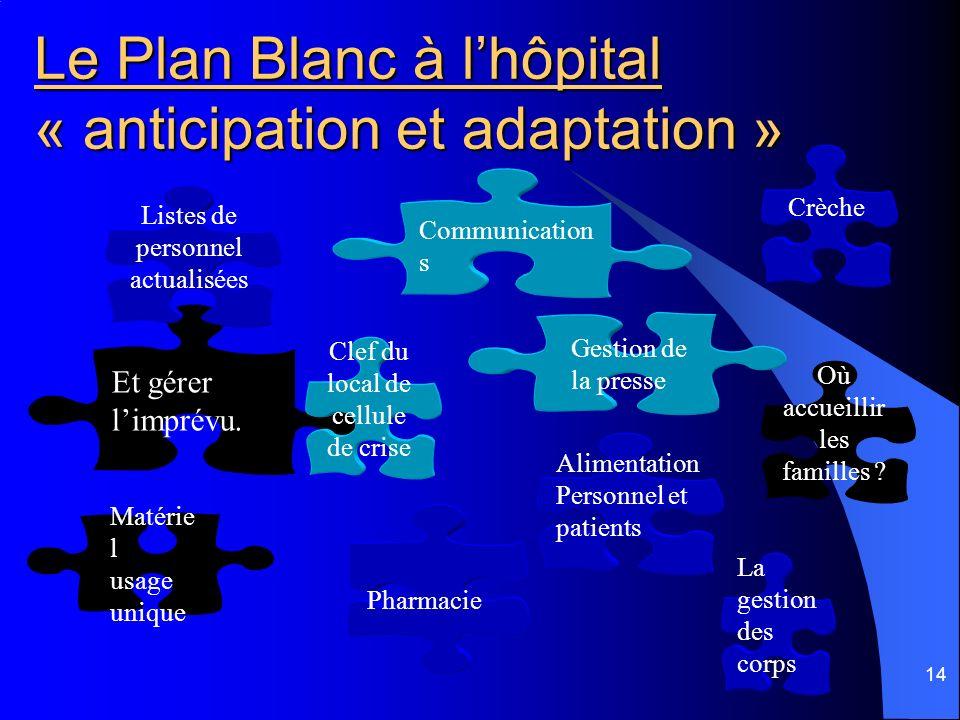 14 Le Plan Blanc à lhôpital « anticipation et adaptation » Et gérer limprévu. Gestion de la presse La gestion des corps Pharmacie Communication s Où a