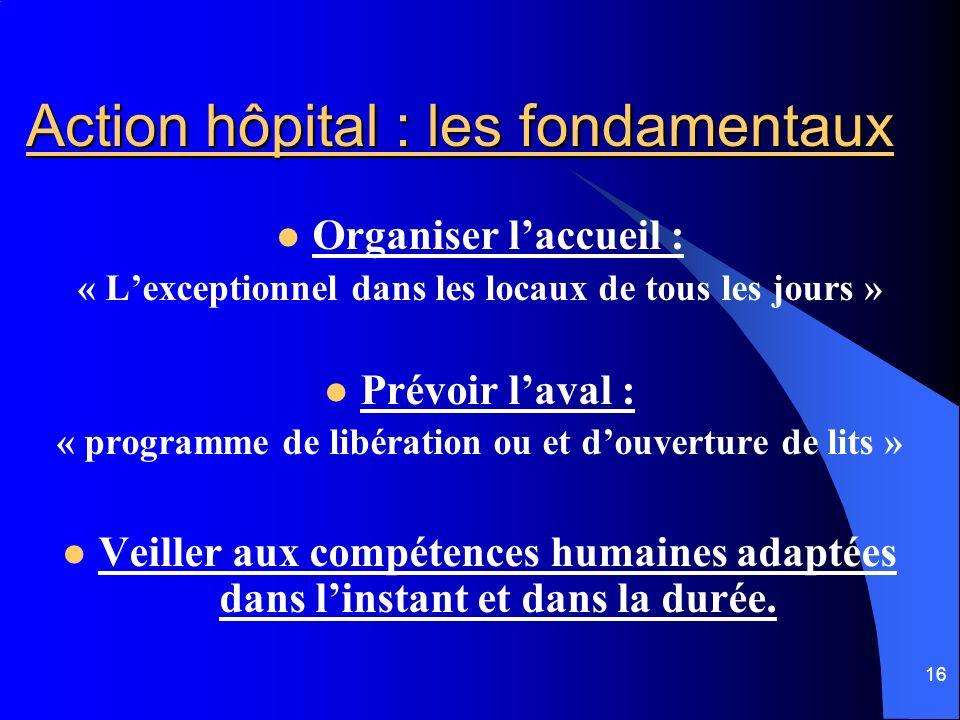 16 Action hôpital : les fondamentaux Organiser laccueil : « Lexceptionnel dans les locaux de tous les jours » Prévoir laval : « programme de libératio