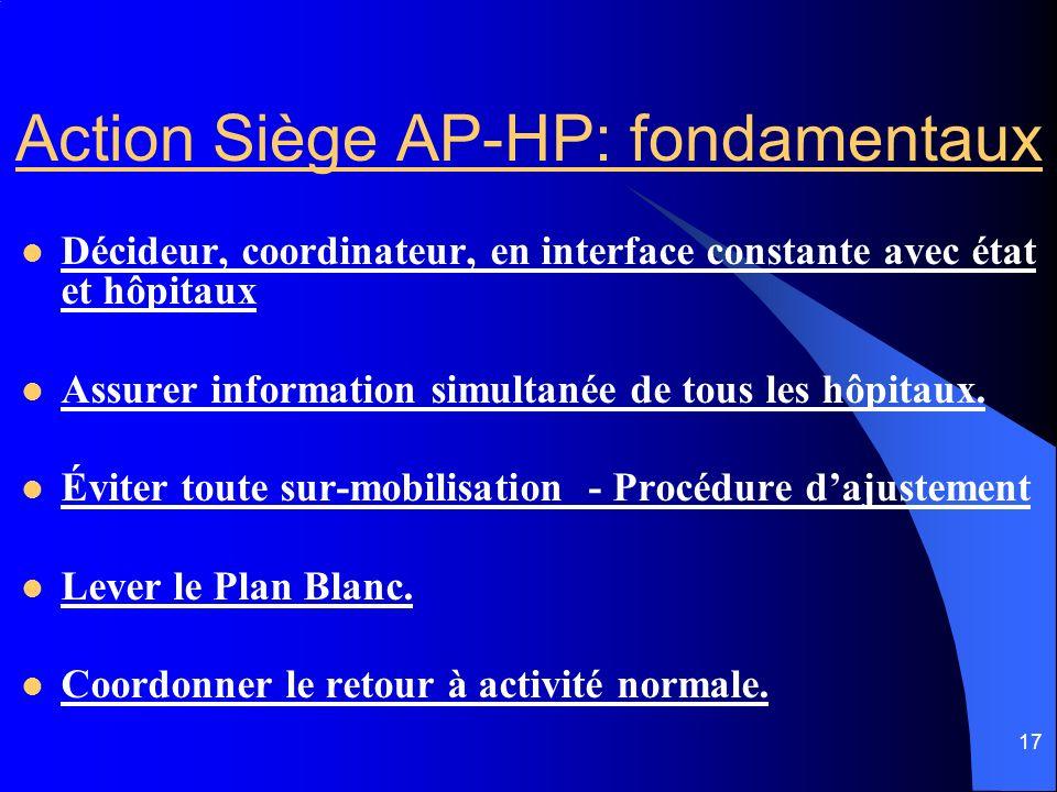 17 Action Siège AP-HP: fondamentaux Décideur, coordinateur, en interface constante avec état et hôpitaux Assurer information simultanée de tous les hô