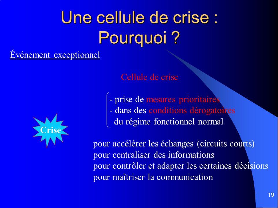 19 Une cellule de crise : Pourquoi ? Événement exceptionnel Cellule de crise - prise de mesures prioritaires - dans des conditions dérogatoires du rég