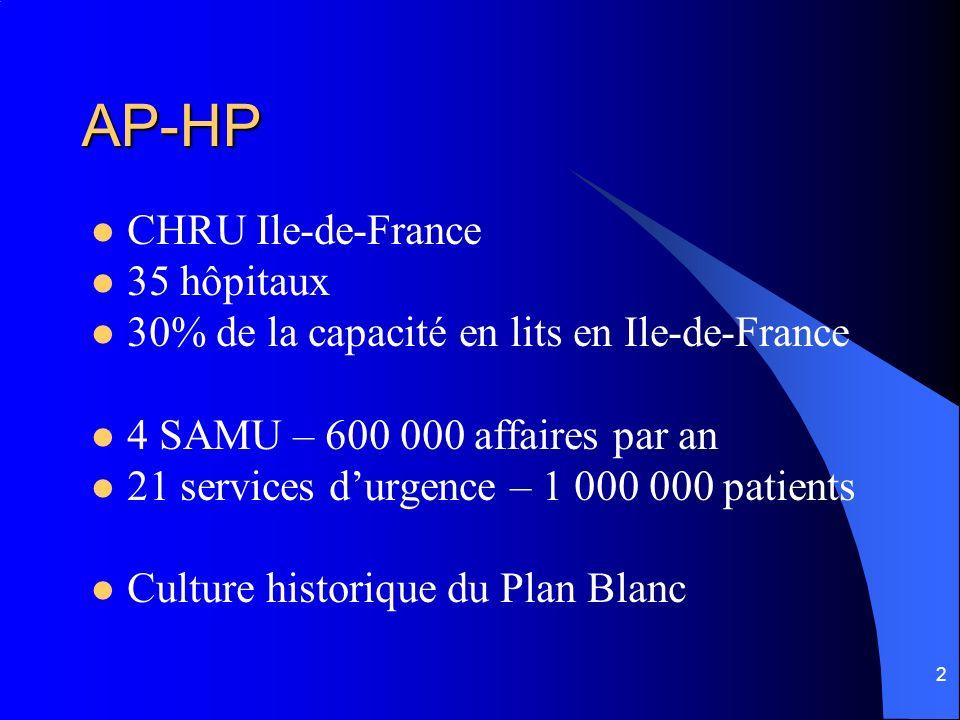 2 AP-HP CHRU Ile-de-France 35 hôpitaux 30% de la capacité en lits en Ile-de-France 4 SAMU – 600 000 affaires par an 21 services durgence – 1 000 000 p