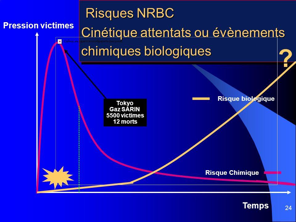 24 Risques NRBC Cinétique attentats ou évènements chimiques biologiques Risques NRBC Cinétique attentats ou évènements chimiques biologiques Pression