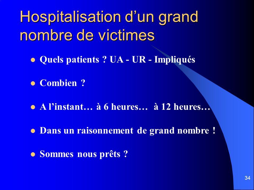 34 Hospitalisation dun grand nombre de victimes Quels patients ? UA - UR - Impliqués Combien ? A linstant… à 6 heures… à 12 heures… Dans un raisonneme