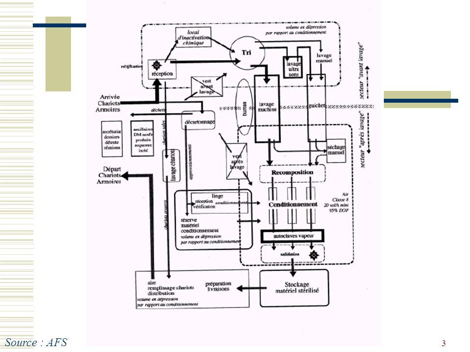 C.Moreau et D.Travers 14 décembre 2005 école IBODE PSL14 MAINTENANCE (2) Réalisée par des sociétés extérieures prestataires avec un contrat de maintenance : à définir dès lachat : type de maintenance, périodicité, coût… Toujours en relation avec les services techniques (installations fixes) de létablissement et le service biomédical (pour les petits équipements)