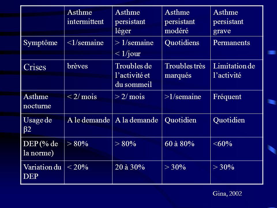 Asthme intermittent Asthme persistant léger Asthme persistant modéré Asthme persistant grave Symptôme<1/semaine> 1/semaine < 1/jour QuotidiensPermanents Crises brèvesTroubles de lactivité et du sommeil Troubles très marqués Limitation de lactivité Asthme nocturne < 2/ mois> 2/ mois>1/semaineFréquent Usage de β2 A le demandeA la demandeQuotidien DEP (% de la norme) > 80% 60 à 80%<60% Variation du DEP < 20%20 à 30%> 30% Gina, 2002