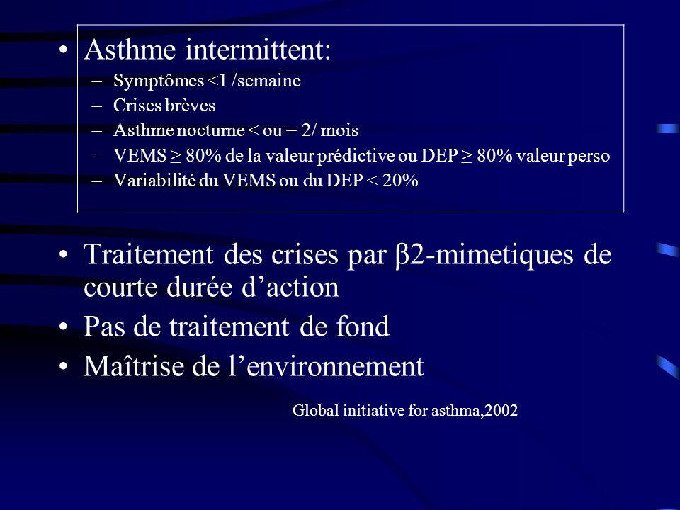 Asthme intermittent: –Symptômes <1 /semaine –Crises brèves –Asthme nocturne < ou = 2/ mois –VEMS 80% de la valeur prédictive ou DEP 80% valeur perso –Variabilité du VEMS ou du DEP < 20% Traitement des crises par β2-mimetiques de courte durée daction Pas de traitement de fond Maîtrise de lenvironnement Global initiative for asthma,2002