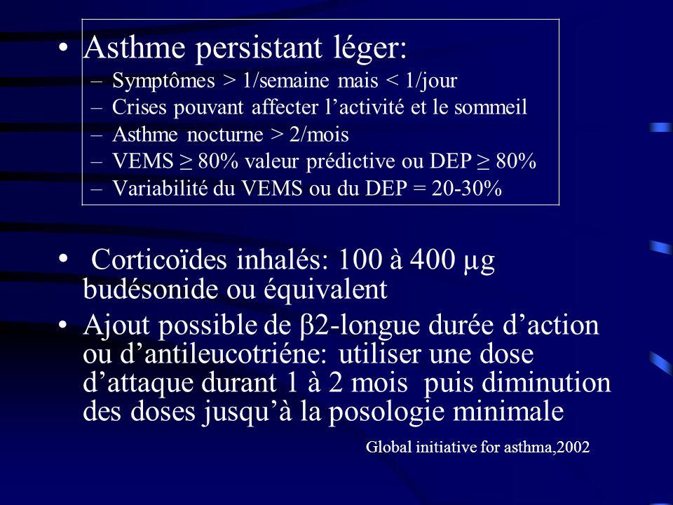 Asthme persistant léger: –Symptômes > 1/semaine mais < 1/jour –Crises pouvant affecter lactivité et le sommeil –Asthme nocturne > 2/mois –VEMS 80% valeur prédictive ou DEP 80% –Variabilité du VEMS ou du DEP = 20-30% Corticoïdes inhalés: 100 à 400 µg budésonide ou équivalent Ajout possible de β2-longue durée daction ou dantileucotriéne: utiliser une dose dattaque durant 1 à 2 mois puis diminution des doses jusquà la posologie minimale Global initiative for asthma,2002