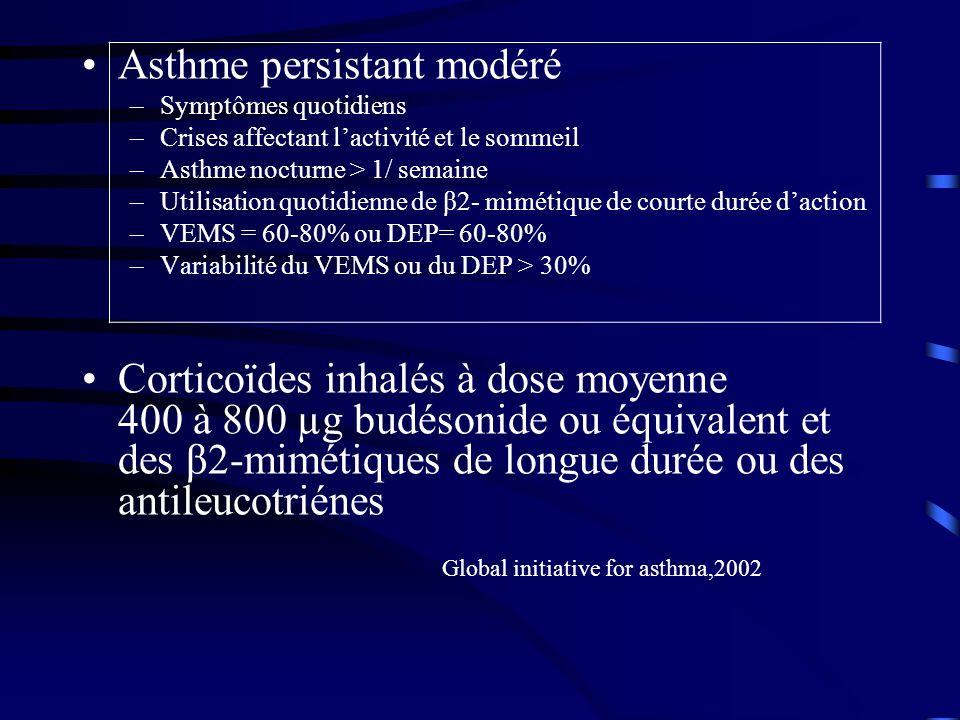 Asthme persistant modéré –Symptômes quotidiens –Crises affectant lactivité et le sommeil –Asthme nocturne > 1/ semaine –Utilisation quotidienne de β2- mimétique de courte durée daction –VEMS = 60-80% ou DEP= 60-80% –Variabilité du VEMS ou du DEP > 30% Corticoïdes inhalés à dose moyenne 400 à 800 µg budésonide ou équivalent et des β2-mimétiques de longue durée ou des antileucotriénes Global initiative for asthma,2002