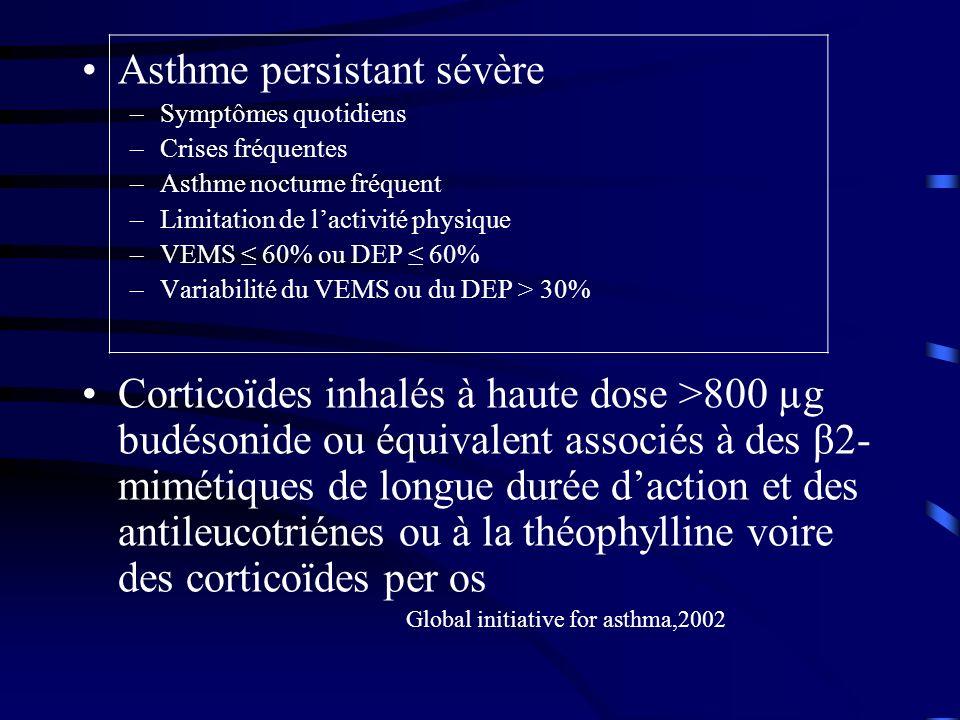Asthme persistant sévère –Symptômes quotidiens –Crises fréquentes –Asthme nocturne fréquent –Limitation de lactivité physique –VEMS 60% ou DEP 60% –Variabilité du VEMS ou du DEP > 30% Corticoïdes inhalés à haute dose >800 µg budésonide ou équivalent associés à des β2- mimétiques de longue durée daction et des antileucotriénes ou à la théophylline voire des corticoïdes per os Global initiative for asthma,2002