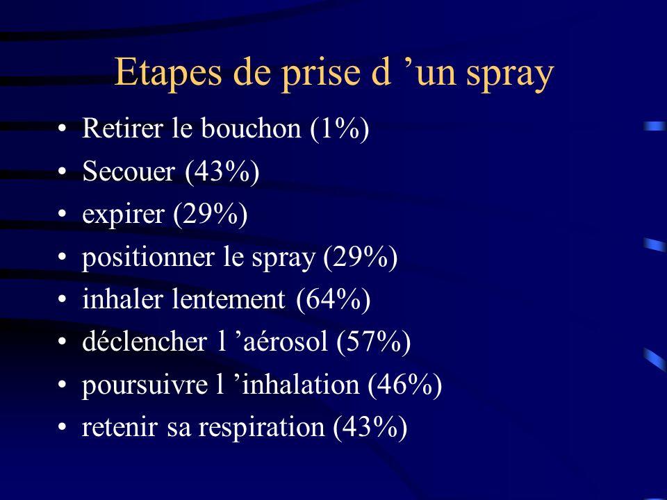 Etapes de prise d un spray Retirer le bouchon (1%) Secouer (43%) expirer (29%) positionner le spray (29%) inhaler lentement (64%) déclencher l aérosol (57%) poursuivre l inhalation (46%) retenir sa respiration (43%)