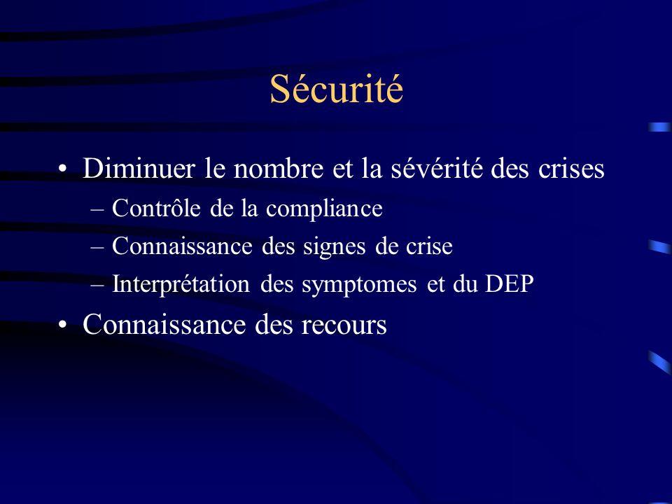 Sécurité Diminuer le nombre et la sévérité des crises –Contrôle de la compliance –Connaissance des signes de crise –Interprétation des symptomes et du DEP Connaissance des recours