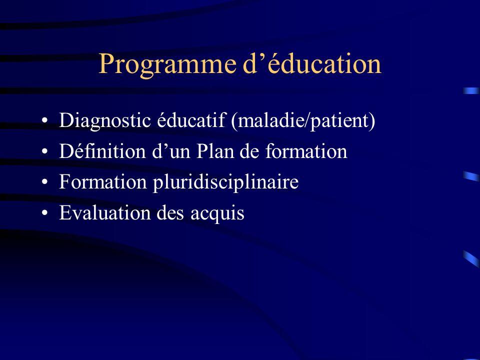Programme déducation Diagnostic éducatif (maladie/patient) Définition dun Plan de formation Formation pluridisciplinaire Evaluation des acquis