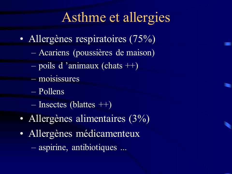 Asthme et allergies Allergènes respiratoires (75%) –Acariens (poussières de maison) –poils d animaux (chats ++) –moisissures –Pollens –Insectes (blattes ++) Allergènes alimentaires (3%) Allergènes médicamenteux –aspirine, antibiotiques...