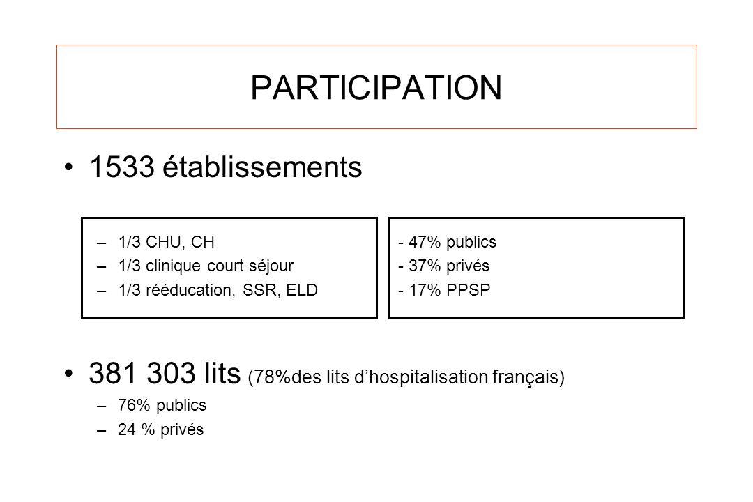 PARTICIPATION 1533 établissements –1/3 CHU, CH- 47% publics –1/3 clinique court séjour- 37% privés –1/3 rééducation, SSR, ELD- 17% PPSP 381 303 lits (