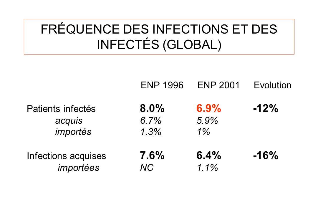 FRÉQUENCE DES INFECTIONS ET DES INFECTÉS (GLOBAL) Patients infectés 8.0%6.9%-12% acquis6.7%5.9% importés1.3% 1% Infections acquises 7.6%6.4%-16% impor
