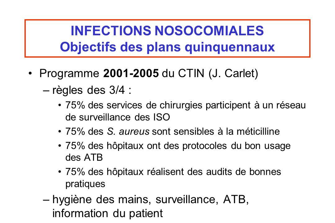 Programme 2001-2005 du CTIN (J. Carlet) –règles des 3/4 : 75% des services de chirurgies participent à un réseau de surveillance des ISO 75% des S. au