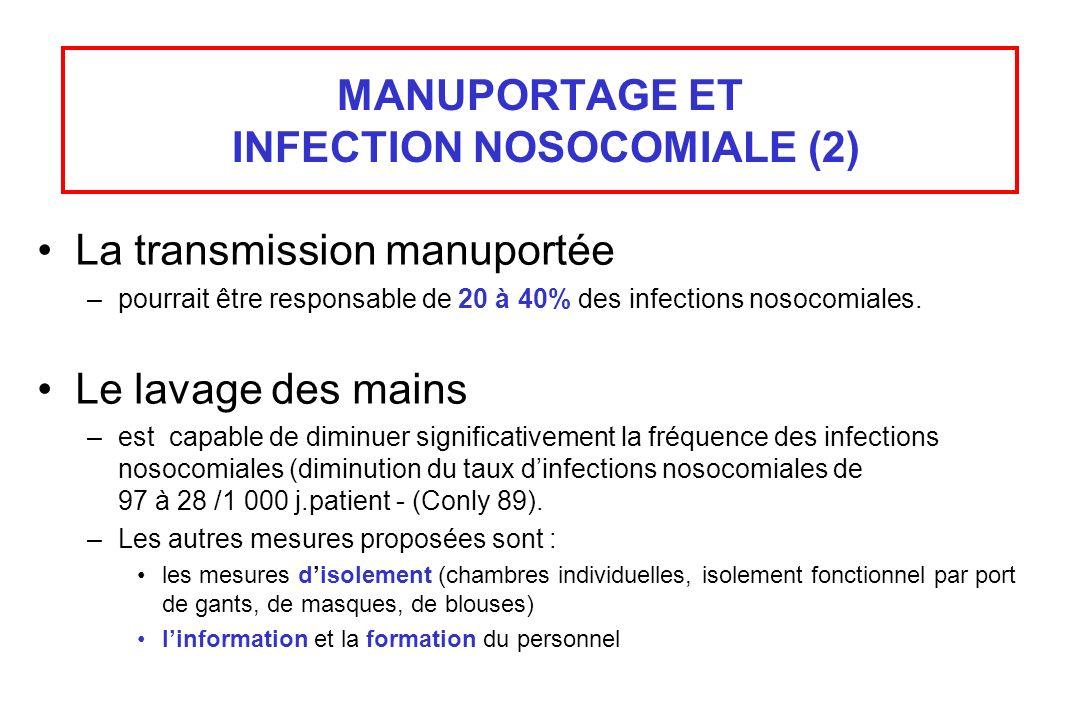 MANUPORTAGE ET INFECTION NOSOCOMIALE (2) La transmission manuportée –pourrait être responsable de 20 à 40% des infections nosocomiales. Le lavage des