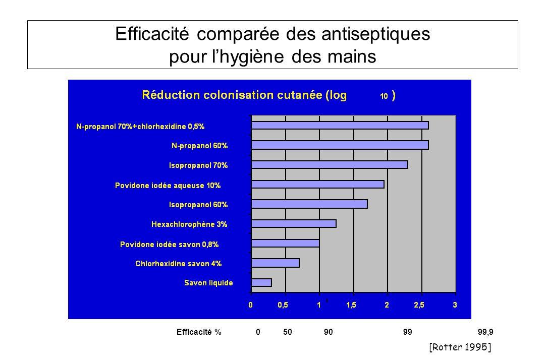Efficacité comparée des antiseptiques pour lhygiène des mains Efficacité % 0 50 90 99 99,9 [Rotter 1995]