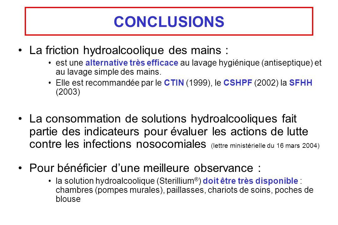 CONCLUSIONS La friction hydroalcoolique des mains : est une alternative très efficace au lavage hygiénique (antiseptique) et au lavage simple des main