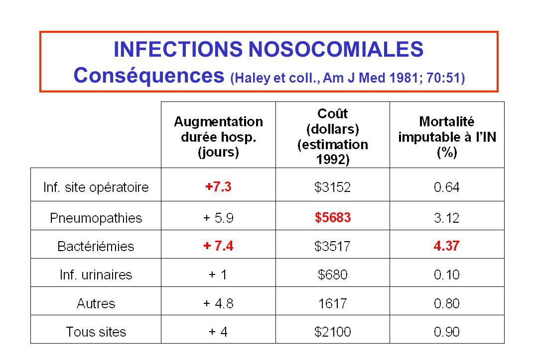 INFECTIONS NOSOCOMIALES Conséquences (Haley et coll., Am J Med 1981; 70:51)