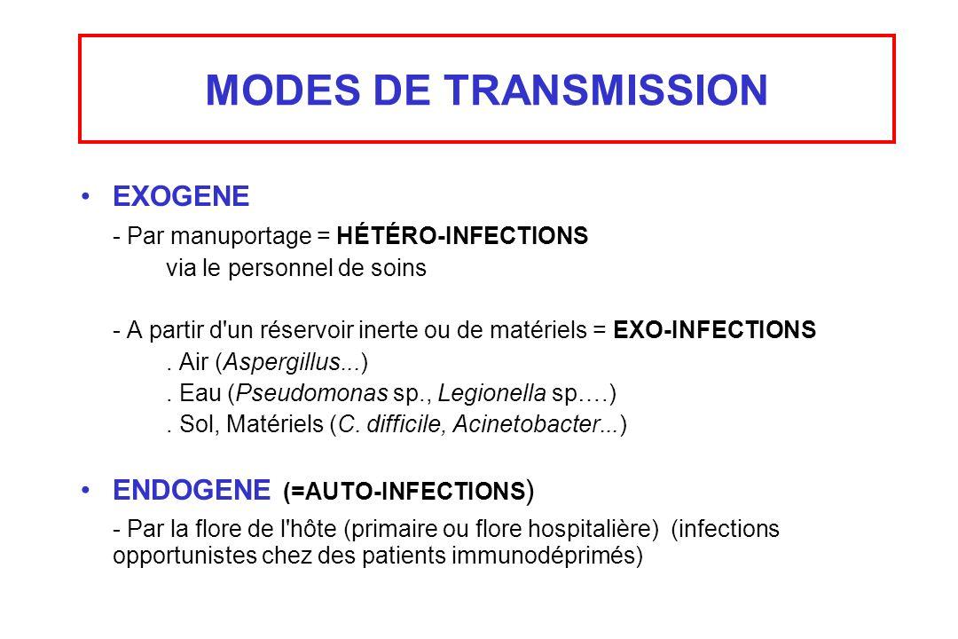 MODES DE TRANSMISSION EXOGENE - Par manuportage = HÉTÉRO-INFECTIONS via le personnel de soins - A partir d'un réservoir inerte ou de matériels = EXO-I