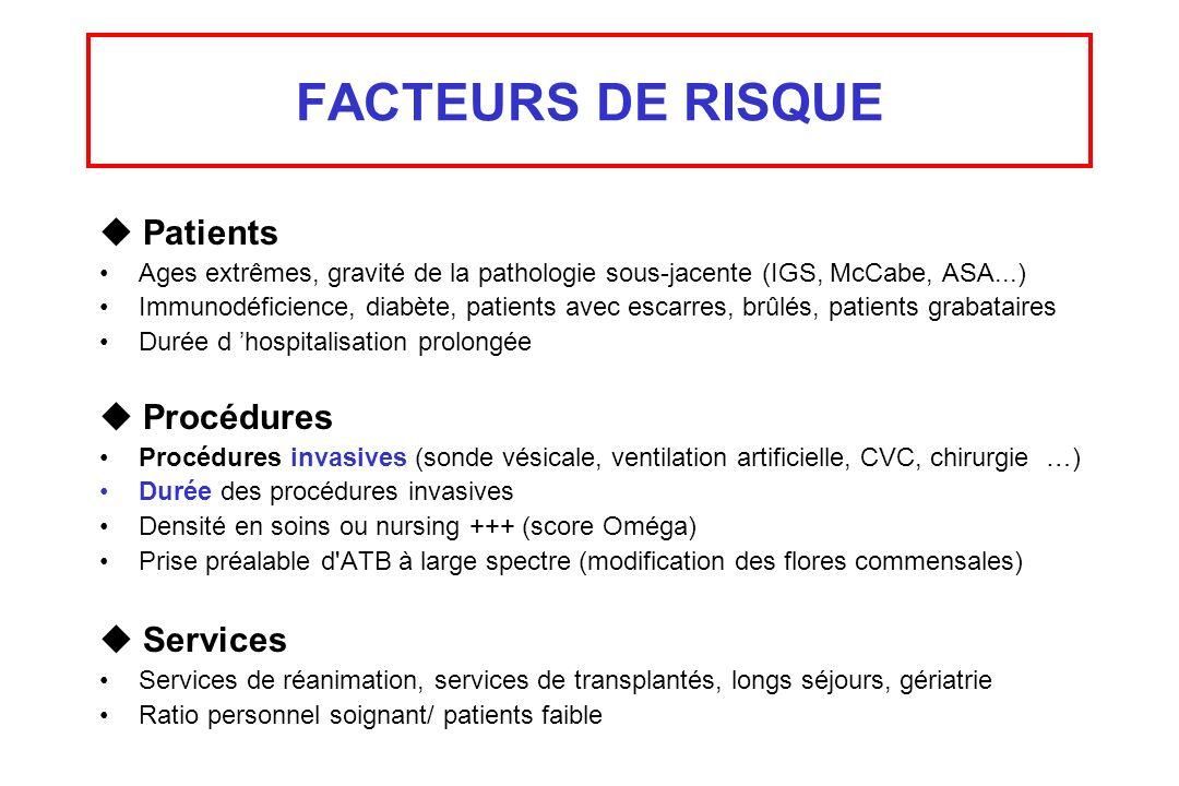 FACTEURS DE RISQUE Patients Ages extrêmes, gravité de la pathologie sous-jacente (IGS, McCabe, ASA...) Immunodéficience, diabète, patients avec escarr