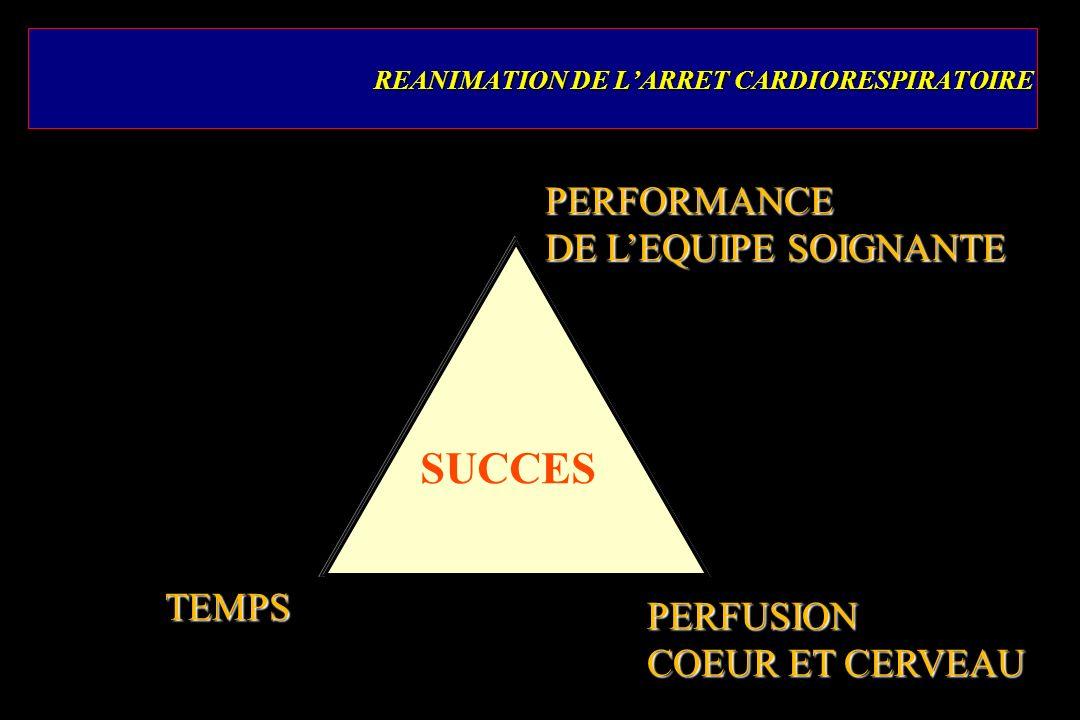 REANIMATION DE LARRET CARDIORESPIRATOIRE PERFORMANCE DE LEQUIPE SOIGNANTE PERFUSION COEUR ET CERVEAU TEMPS SUCCES