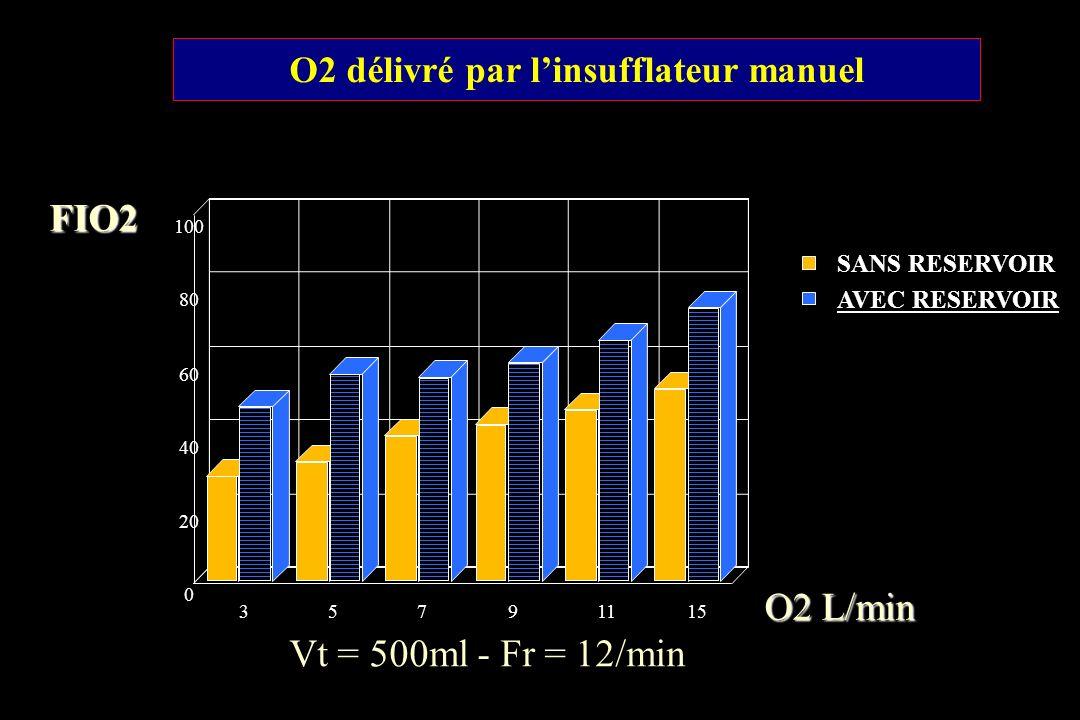 O2 L/min FIO2 O2 délivré par linsufflateur manuel Vt = 500ml - Fr = 12/min 35791115 0 20 40 60 80 100 SANS RESERVOIR AVEC RESERVOIR