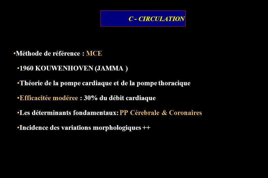 C - CIRCULATION Méthode de référence : MCE 1960 KOUWENHOVEN (JAMMA ) Théorie de la pompe cardiaque et de la pompe thoracique Efficacitée modéree : 30%