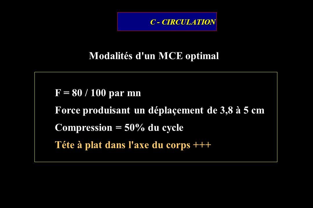 C - CIRCULATION Modalités d'un MCE optimal F = 80 / 100 par mn Force produisant un déplaçement de 3,8 à 5 cm Compression = 50% du cycle Téte à plat da