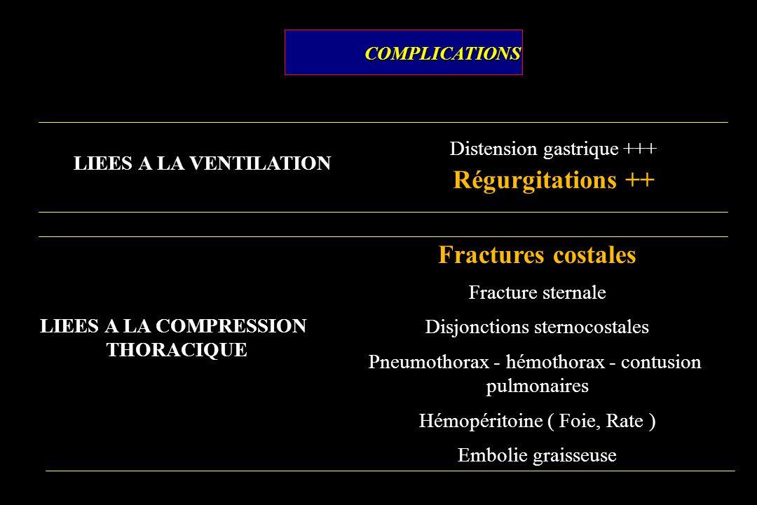 COMPLICATIONSCOMPLICATIONS LIEES A LA VENTILATION Distension gastrique +++ Régurgitations ++ LIEES A LA COMPRESSION THORACIQUE Fractures costales Frac