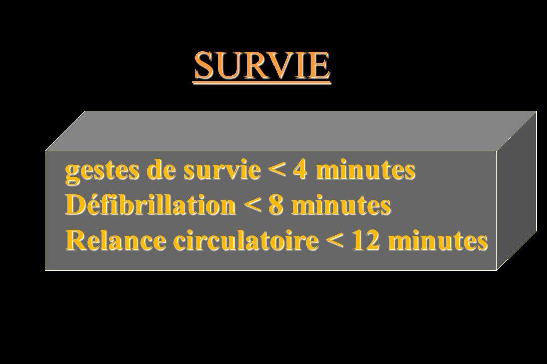 gestes de survie < 4 minutes Défibrillation < 8 minutes Relance circulatoire < 12 minutes SURVIE