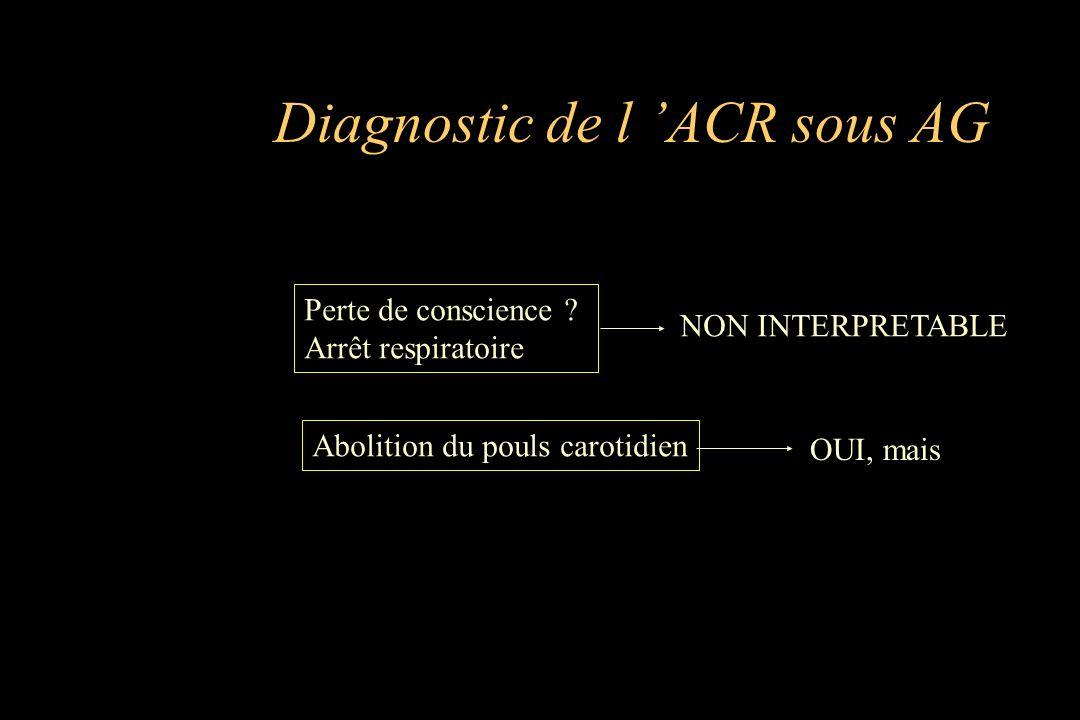 Diagnostic de l ACR sous AG Perte de conscience ? Arrêt respiratoire NON INTERPRETABLE Abolition du pouls carotidien OUI, mais