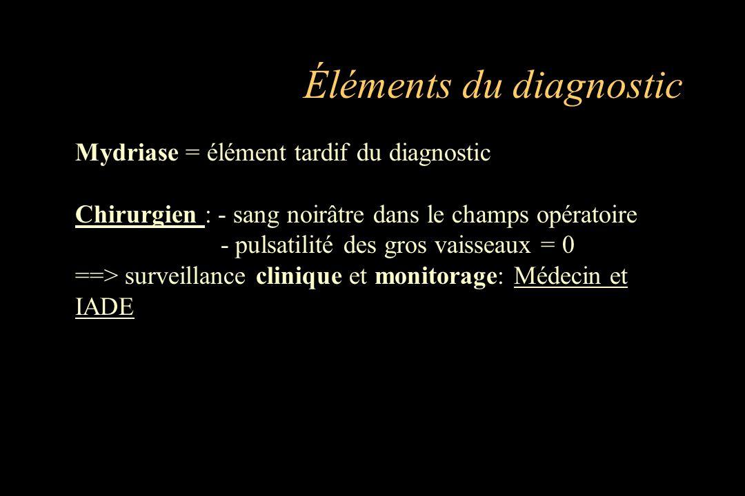 Mydriase = élément tardif du diagnostic Chirurgien : - sang noirâtre dans le champs opératoire - pulsatilité des gros vaisseaux = 0 ==> surveillance c