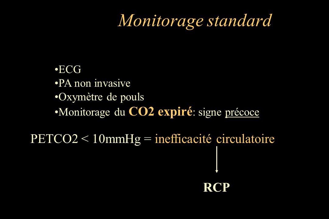 ECG PA non invasive Oxymètre de pouls Monitorage du CO2 expiré : signe précoce PETCO2 < 10mmHg = inefficacité circulatoire RCP Monitorage standard
