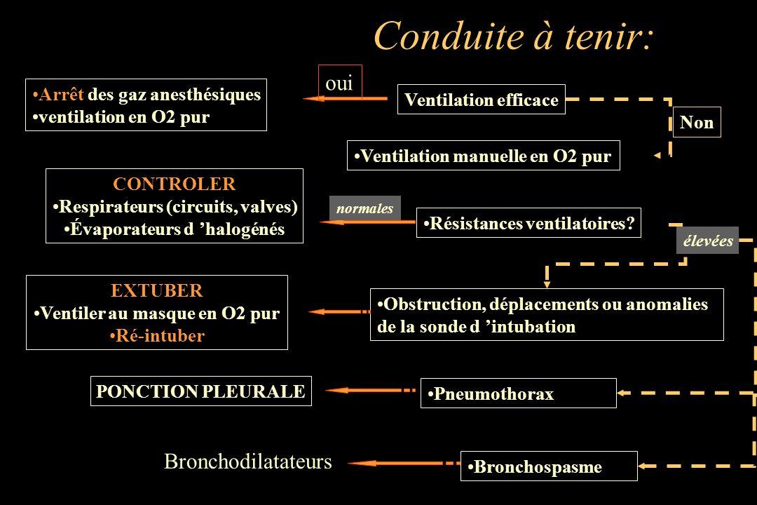 Ventilation efficace Résistances ventilatoires? Conduite à tenir: Arrêt des gaz anesthésiques ventilation en O2 pur oui Ventilation manuelle en O2 pur