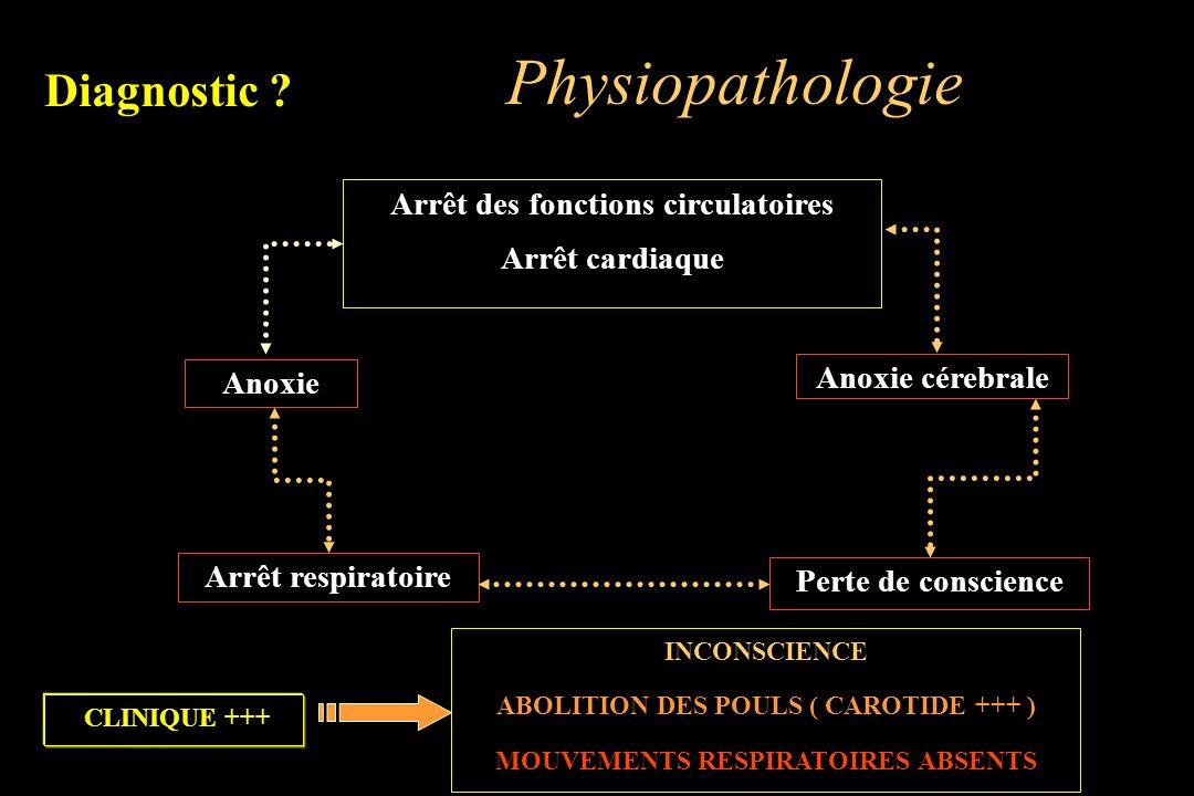 Arrêt des fonctions circulatoires Arrêt cardiaque Anoxie cérebrale Perte de conscience Arrêt respiratoireAnoxie Diagnostic ? Physiopathologie CLINIQUE