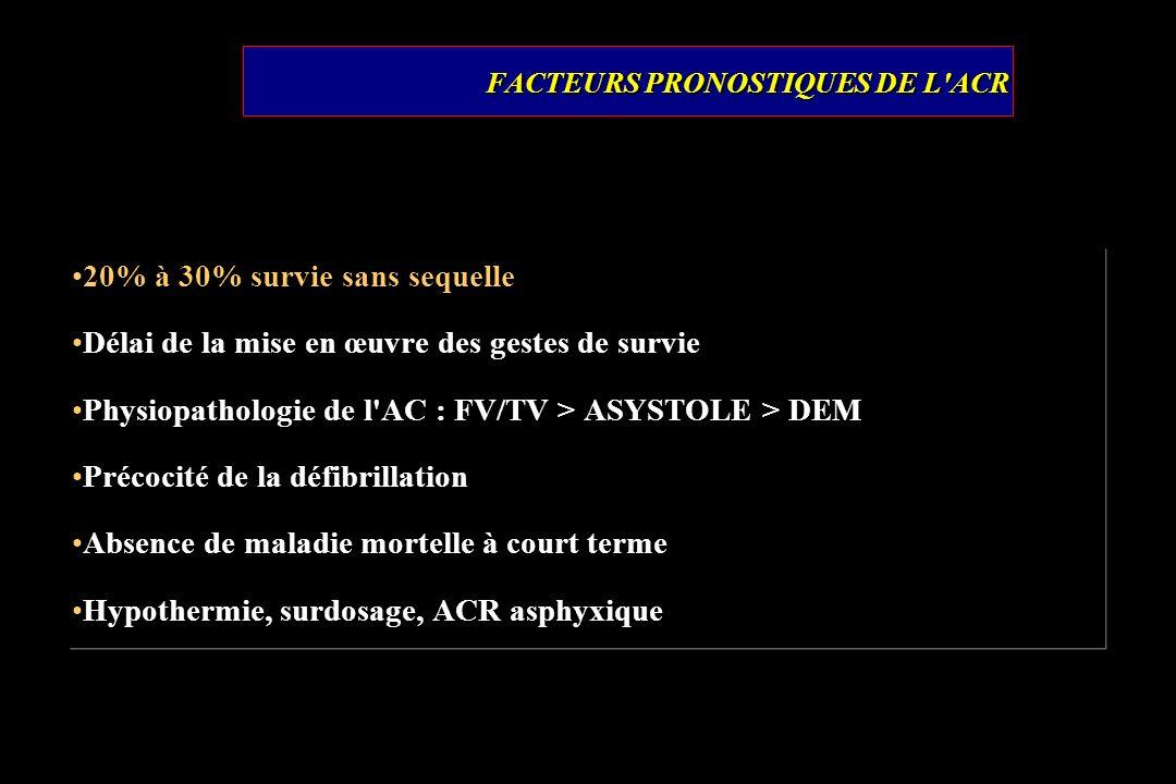 FACTEURS PRONOSTIQUES DE L'ACR 20% à 30% survie sans sequelle Délai de la mise en œuvre des gestes de survie Physiopathologie de l'AC : FV/TV > ASYSTO