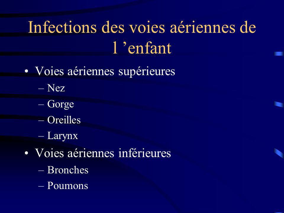 Bronchiolites Contexte d infection virale ORL initiale –fièvre, rhino-pharyngite, conjonctivite… Secondairement (délai de 48-72h) –dyspnée expiratoire sifflante, tachypnée –toux, encombrement –tirage, battement des ailes du nez, balancement thoraco-abdominal, geignement expiratoire Examens complémentaires : souvent inutiles –RP : distention thoracique, atélectasies, Pneumothorax –GDS (SaO2++) : recherche de normo ou hypercapnie –NFS, CRP: surinfection ?