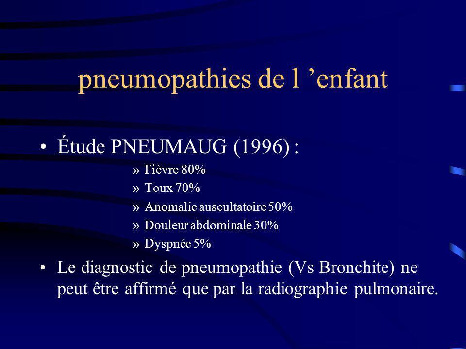 pneumopathies de l enfant Étude PNEUMAUG (1996) : »Fièvre 80% »Toux 70% »Anomalie auscultatoire 50% »Douleur abdominale 30% »Dyspnée 5% Le diagnostic