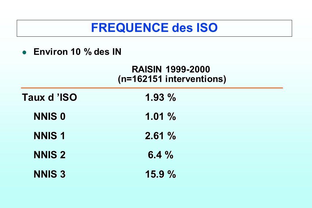 FREQUENCE des ISO l l Environ 10 % des IN RAISIN 1999-2000 RAISIN 1999-2000 (n=162151 interventions) (n=162151 interventions) Taux d ISO1.93 % NNIS 01