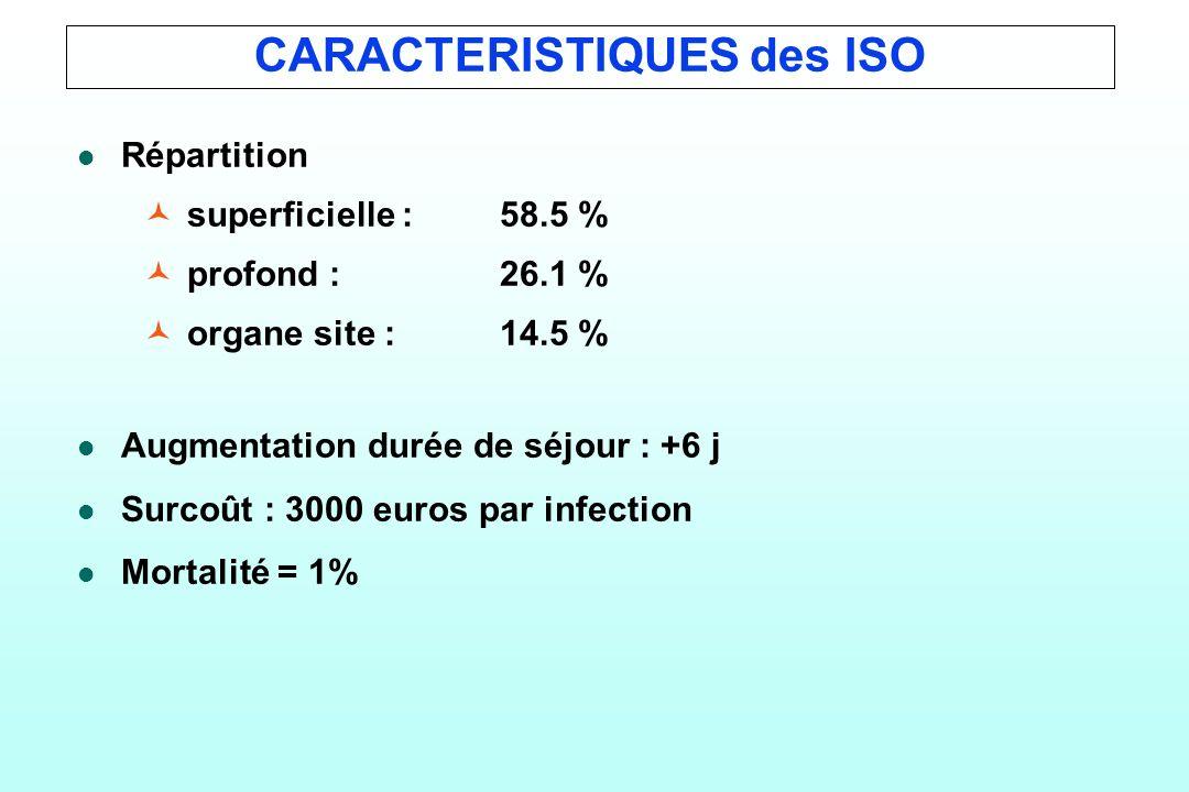 CARACTERISTIQUES des ISO l l Répartition © ©superficielle : 58.5 % © ©profond : 26.1 % © ©organe site : 14.5 % l l Augmentation durée de séjour : +6 j